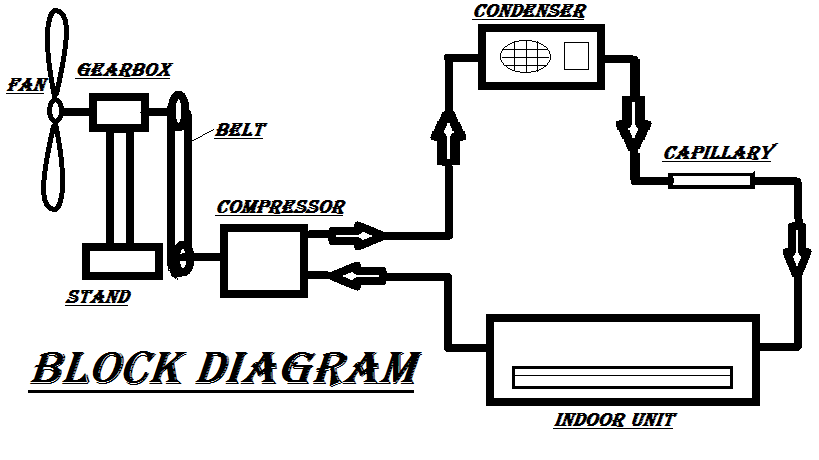Block-Diagram-of-Air-conditioner-Powered-by-Wind-Energy ... on